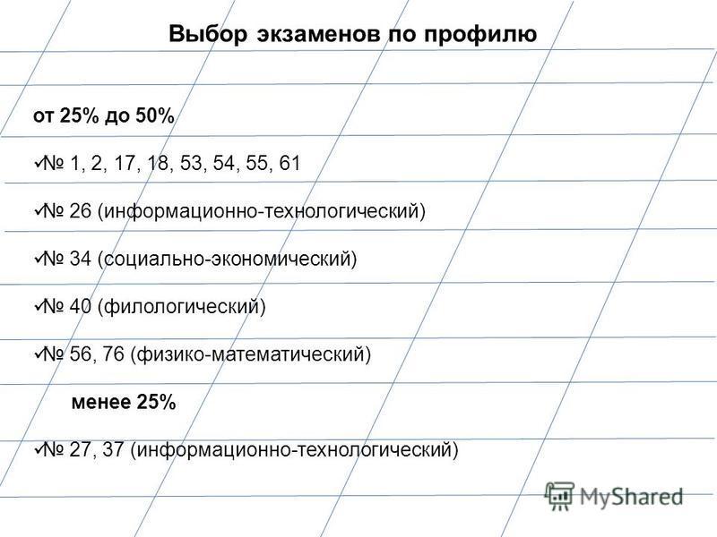 Выбор экзаменов по профилю от 25% до 50% 1, 2, 17, 18, 53, 54, 55, 61 26 (информационно-технологический) 34 (социально-экономический) 40 (филологический) 56, 76 (физико-математический) менее 25% 27, 37 (информационно-технологический)