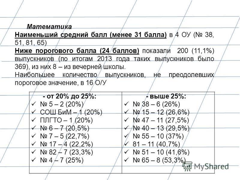 - от 20% до 25%: 5 – 2 (20%) СОШ БиМ – 1 (20%) ПЛГТО – 1 (20%) 6 – 7 (20,5%) 7 – 5 (22,7%) 17 – 4 (22,2%) 82 – 7 (23,3%) 4 – 7 (25%) - выше 25%: 38 – 6 (26%) 15 – 12 (26,6%) 47 – 11 (27,5%) 40 – 13 (29,5%) 55 – 10 (37%) 81 – 11 (40,7%) 51 – 10 (41,6%