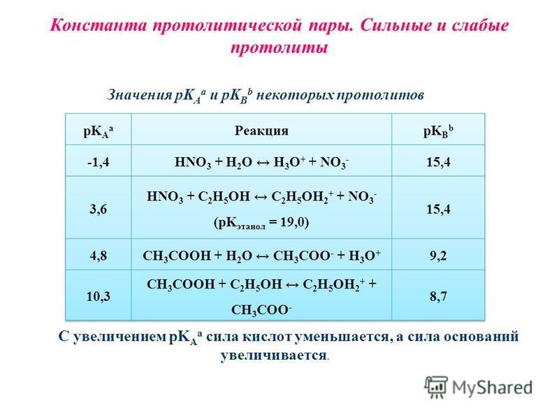 Константа протолитической пары. Сильные и слабые протолиты Значения pK A a и pK B b некоторых протоклитов С увеличением pK A a сила кислот уменьшается, а сила оснований увеличивается.
