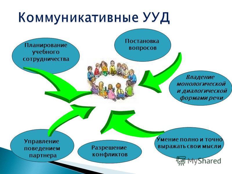 Планирование учебного сотрудничества Постановка вопросов Управление поведением партнера Умение полно и точно выражать свои мысли Разрешение конфликтов Владение монологической и диалогической формами речи
