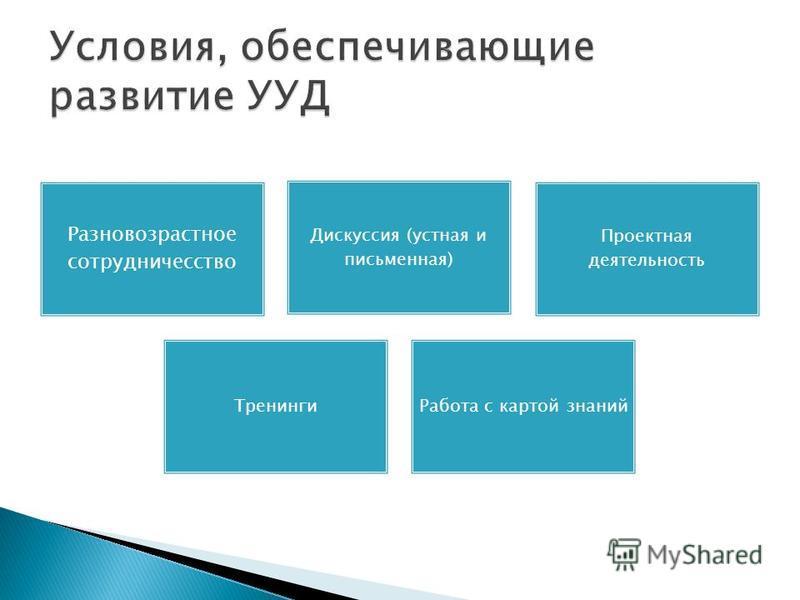 Разновозрастное сотрудничесство Дискуссия (устная и письменная) Проектная деятельность Тренинги Работа с картой знаний