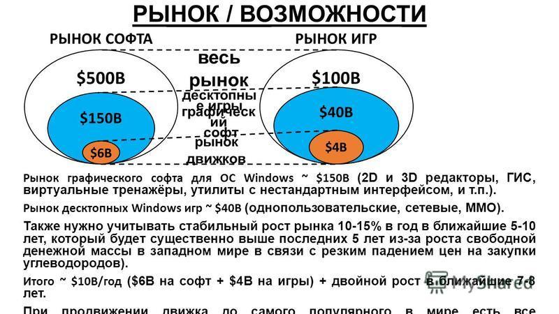 РЫНОК / ВОЗМОЖНОСТИ Рынок графического софта для ОС Windows ~ $150B (2D и 3D редакторы, ГИС, виртуальные тренажёры, утилиты с нестандартным интерфейсом, и т.п.). Рынок десктопных Windows игр ~ $40B (однопользовательские, сетевые, ММО). Также нужно уч