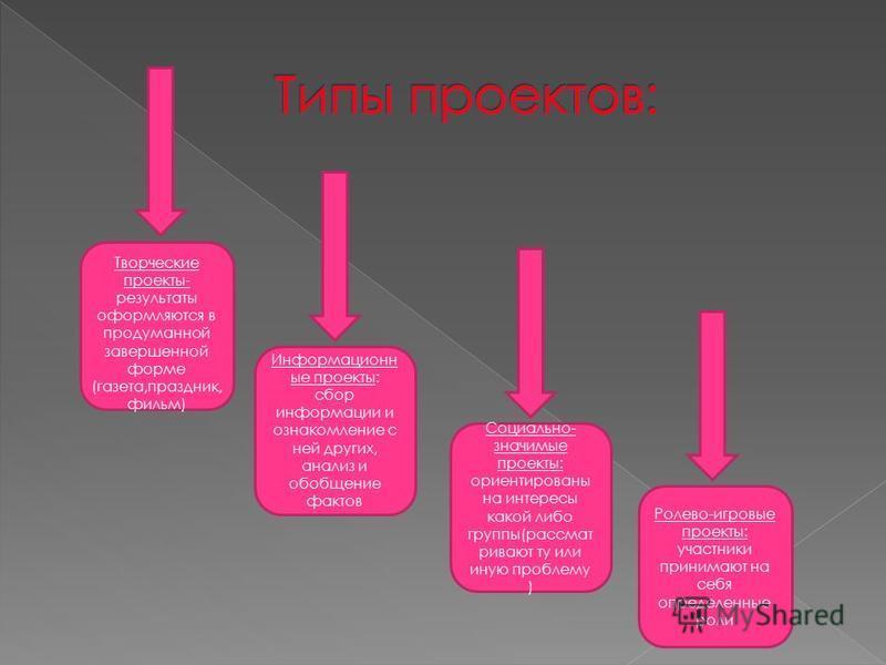 Информационн ые проекты: сбор информации и ознакомление с ней других, анализ и обобщение фактов Социально- значимые проекты: ориентированы на интересы какой либо группы(рассматривают ту или иную проблему ) Ролево-игровые проекты: участники принимают