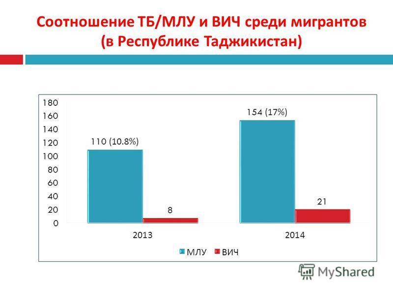 Соотношение ТБ / МЛУ и ВИЧ среди мигрантов ( в Республике Таджикистан )