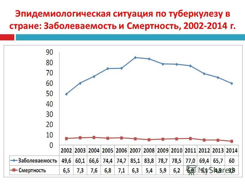 Эпидемиологическая ситуация по туберкулезу в стране : Заболеваемость и Смертность, 2002-2014 г.