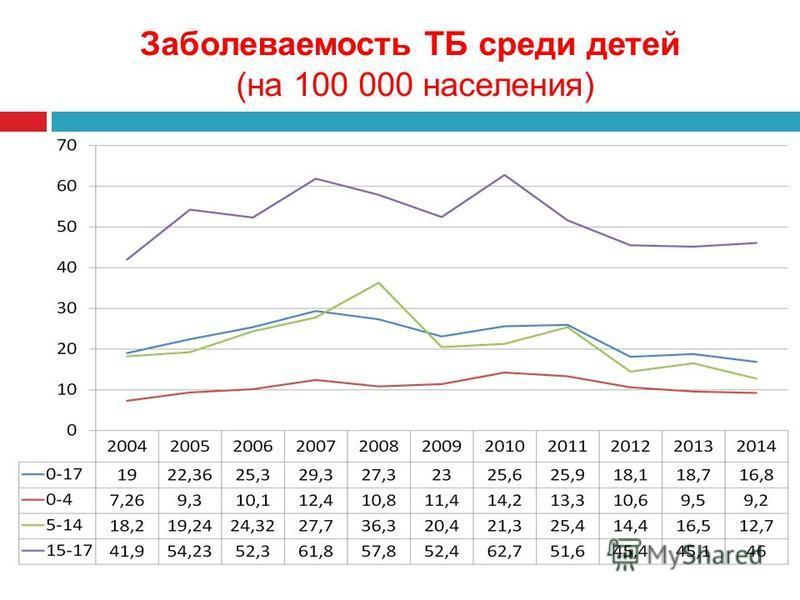 Заболеваемость ТБ среди детей (на 100 000 населения)