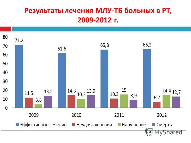 Результаты лечения МЛУ - ТБ больных в РТ, 2009-2012 г.
