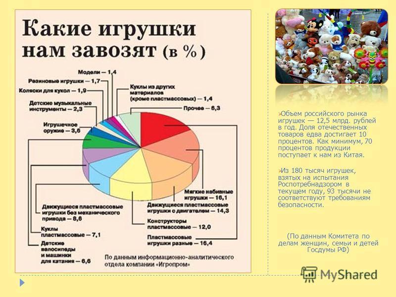 Объем российского рынка игрушек 12,5 млрд. рублей в год. Доля отечественных товаров едва достигает 10 процентов. Как минимум, 70 процентов продукции поступает к нам из Китая. Из 180 тысяч игрушек, взятых на испытания Роспотребнадзором в текущем году,