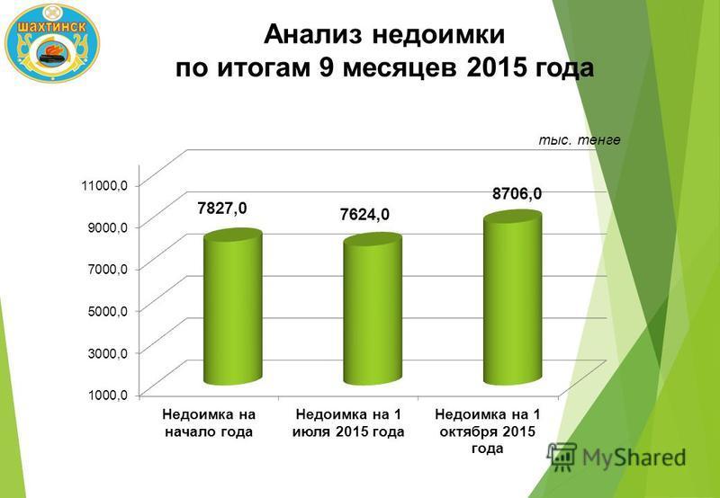 Анализ недоимки по итогам 9 месяцев 2015 года