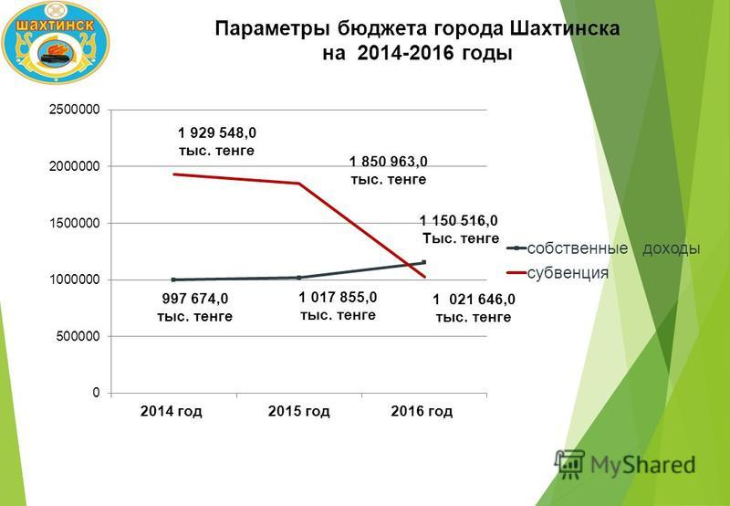Параметры бюджета города Шахтинска на 2014-2016 годы 1 929 548,0 тыс. тенге