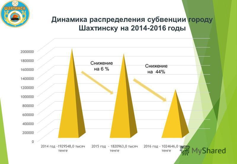 Динамика распределения субвенции городу Шахтинску на 2014-2016 годы