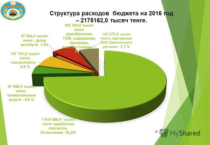 25 Структура расходов бюджета на 2016 год – 2175162,0 тысяч тенге.