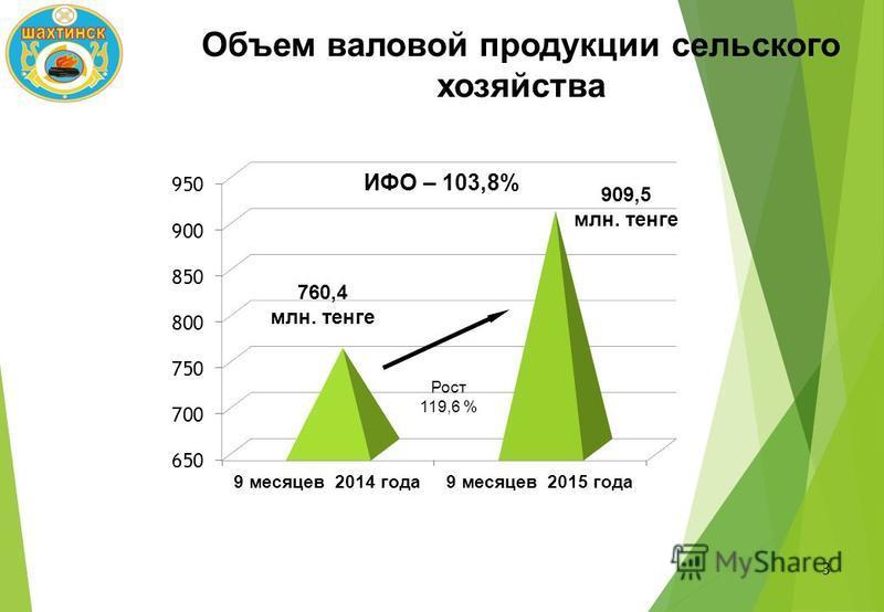 Объем валовой продукции сельского хозяйства 3 760,4 млн. тенге 909,5 млн. тенге