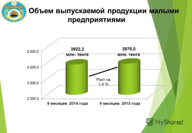 Объем выпускаемой продукции малыми предприятиями 6