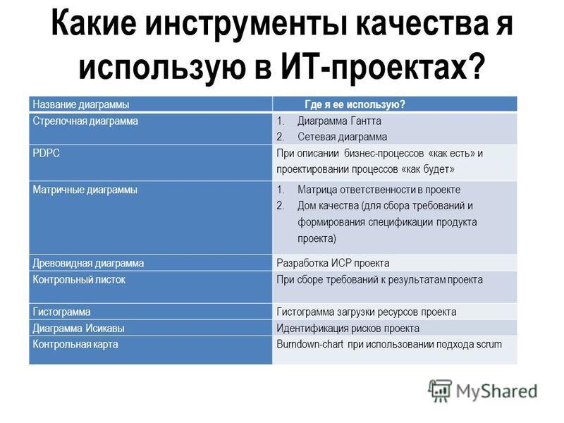 Какие инструменты качества я использую в ИТ-проектах? Название диаграммы Где я ее использую? Стрелочная диаграмма 1. Диаграмма Гантта 2. Сетевая диаграмма PDPC При описании бизнес-процессов «как есть» и проектировании процессов «как будет» Матричные