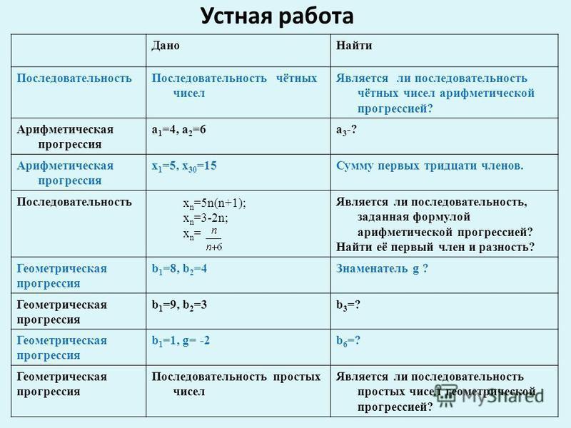 Устная работа х n =5n(n+1); х n =3-2n; х n = Дано Найти Последовательность Последовательность чётных чисел Является ли последовательность чётных чисел арифметической прогрессией? Арифметическая прогрессия a 1 =4, a 2 =6a3-?a3-? Арифметическая прогрес