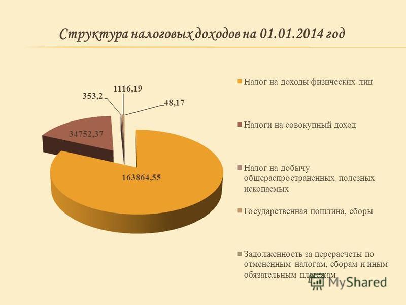 Структура налоговых доходов на 01.01.2014 год