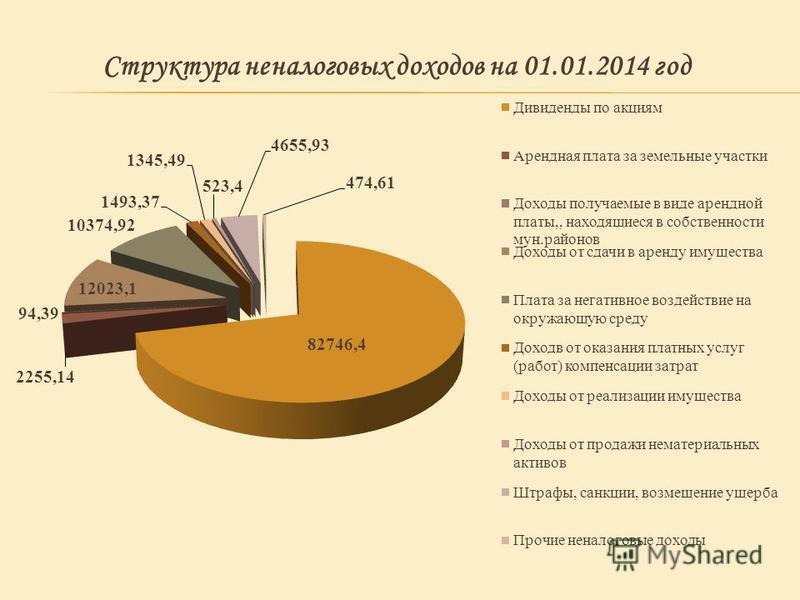 Структура неналоговых доходов на 01.01.2014 год