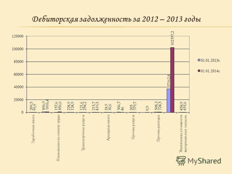 Дебиторская задолженность за 2012 – 2013 годы
