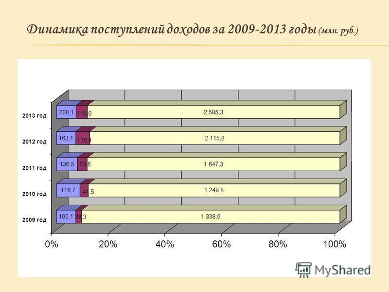 Динамика поступлений доходов за 2009-2013 годы (млн. руб.)