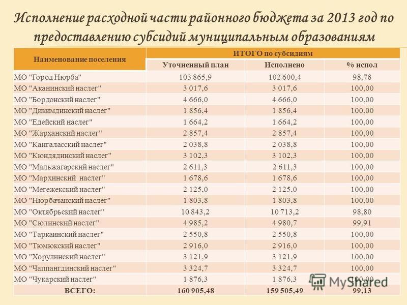 Наименование поселения ИТОГО по субсидиям Уточненный план Исполнено% испол МО
