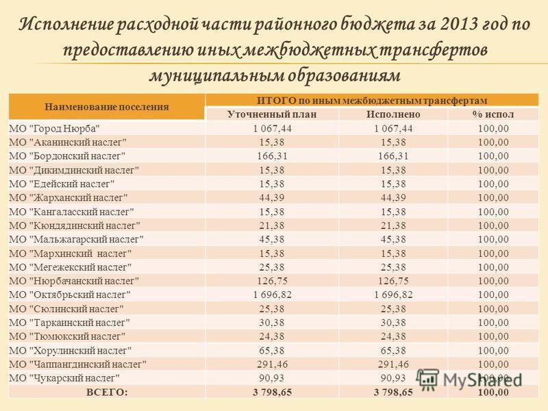 Наименование поселения ИТОГО по иным межбюджетным трансфертам Уточненный план Исполнено% испол МО