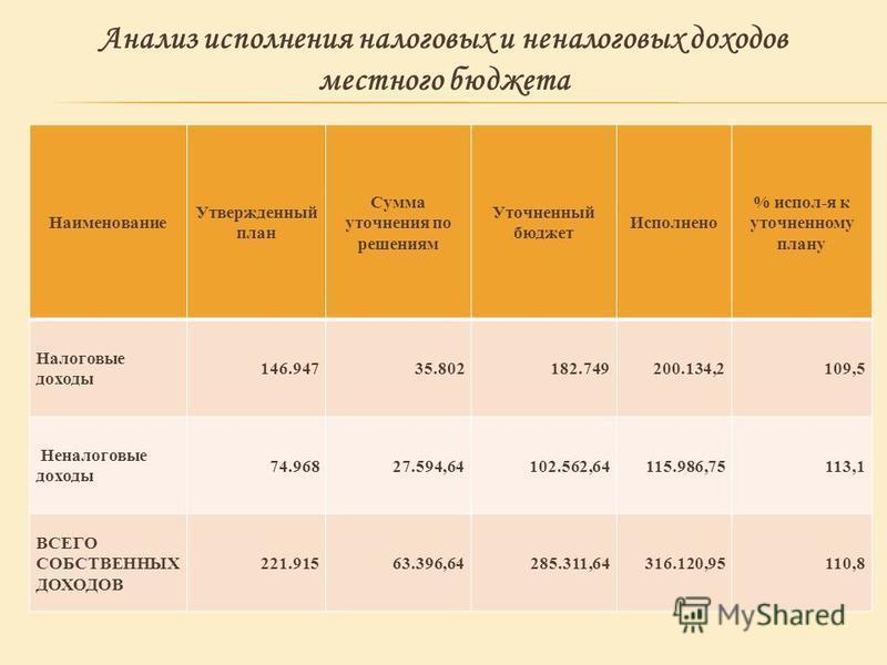 Наименование Утвержденный план Сумма уточнения по решениям Уточненный бюджет Исполнено % испол-я к уточненному плану Налоговые доходы 146.94735.802182.749200.134,2109,5 Неналоговые доходы 74.96827.594,64102.562,64115.986,75113,1 ВСЕГО СОБСТВЕННЫХ ДОХ