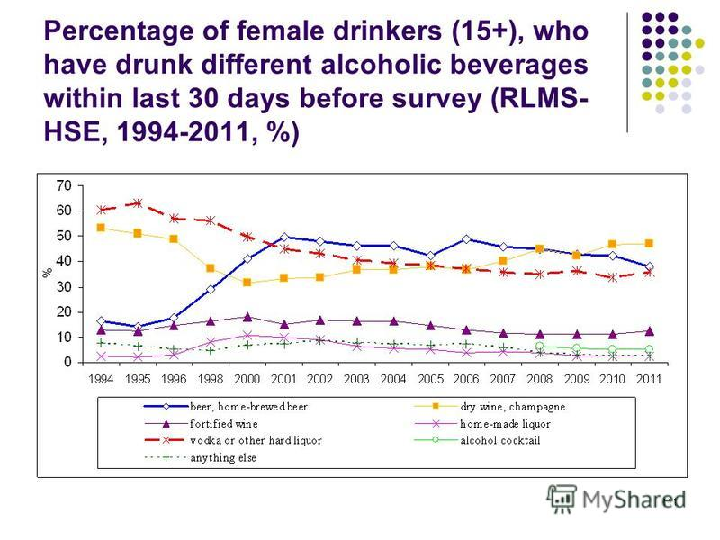111 Percentage of female drinkers (15+), who have drunk different alcoholic beverages within last 30 days before survey (RLMS- HSE, 1994-2011, %)