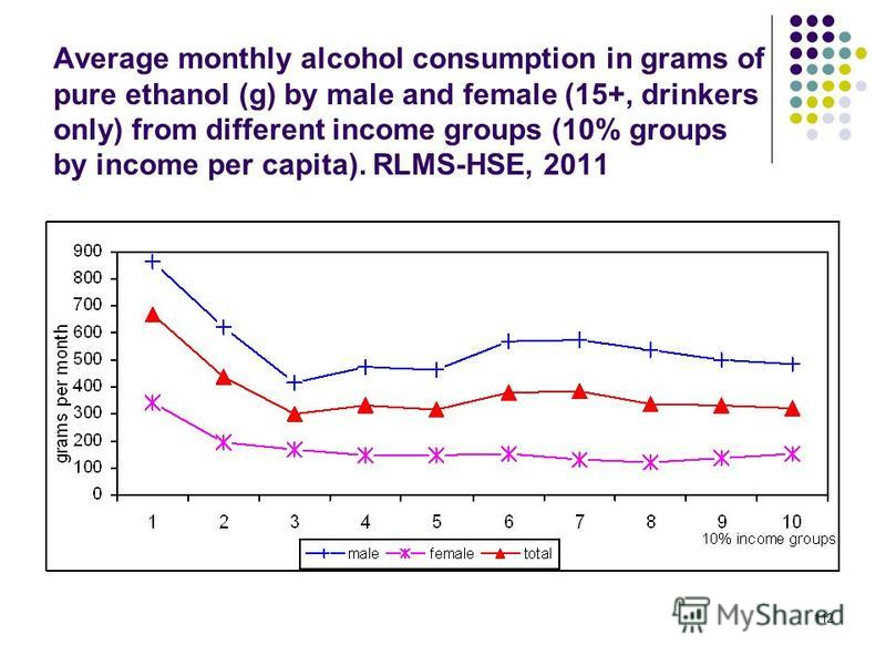 112 Average monthly alcohol consumption in grams of pure ethanol (g) by male and female (15+, drinkers only) from different income groups (10% groups by income per capita). RLMS-HSE, 2011