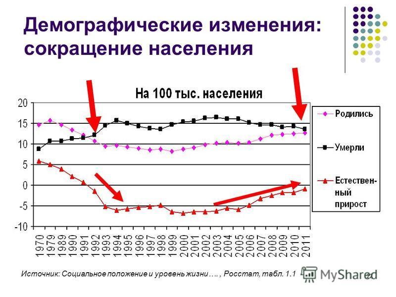 22 Демографические изменения: сокращение населения Источник: Социальное положение и уровень жизни…., Росстат, табл. 1.1