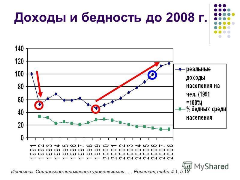 24 Доходы и бедность до 2008 г. Источник: Социальное положение и уровень жизни…., Росстат, табл. 4.1, 5.13