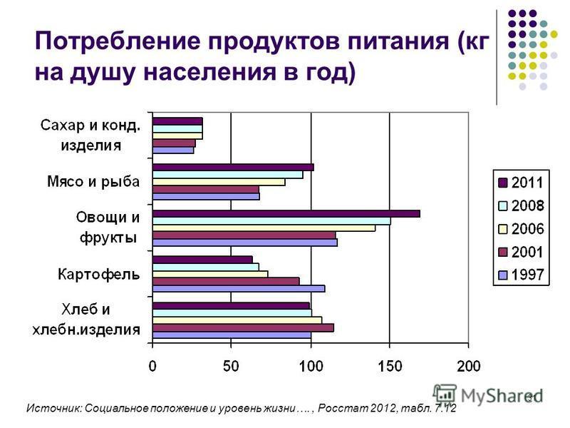 31 Потребление продуктов питания (кг на душу населения в год) Источник: Социальное положение и уровень жизни…., Росстат 2012, табл. 7.12