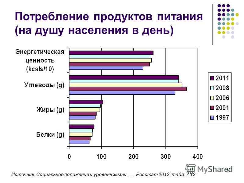 32 Потребление продуктов питания (на душу населения в день) Источник: Социальное положение и уровень жизни…., Росстат 2012, табл. 7.12