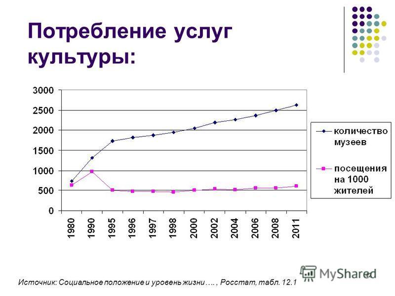 42 Потребление услуг культуры: Источник: Социальное положение и уровень жизни…., Росстат, табл. 12.1