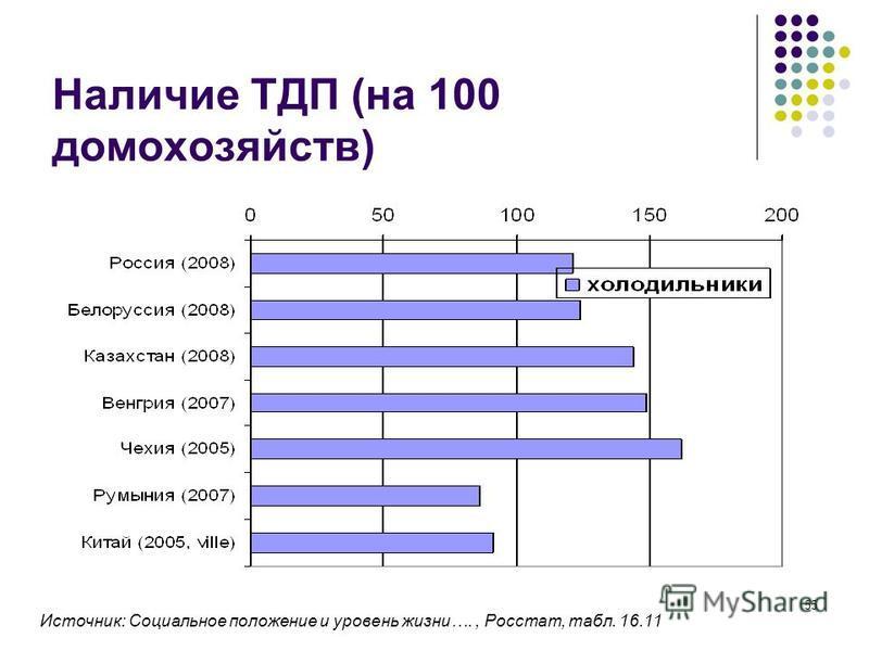 55 Наличие ТДП (на 100 домохозяйств) Источник: Социальное положение и уровень жизни…., Росстат, табл. 16.11