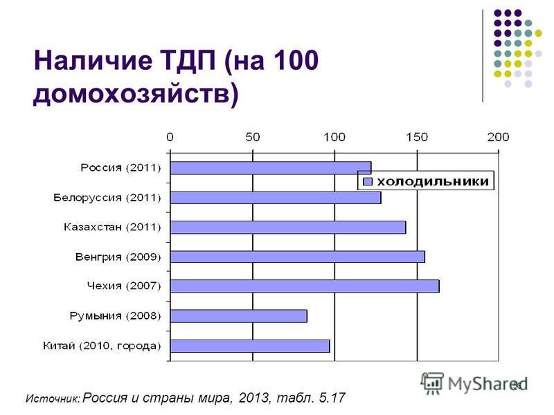 56 Наличие ТДП (на 100 домохозяйств) Источник: Россия и страны мира, 2013, табл. 5.17
