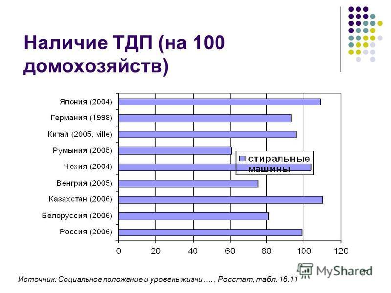 57 Наличие ТДП (на 100 домохозяйств) Источник: Социальное положение и уровень жизни…., Росстат, табл. 16.11