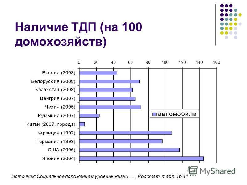 58 Наличие ТДП (на 100 домохозяйств) Источник: Социальное положение и уровень жизни…., Росстат, табл. 16.11