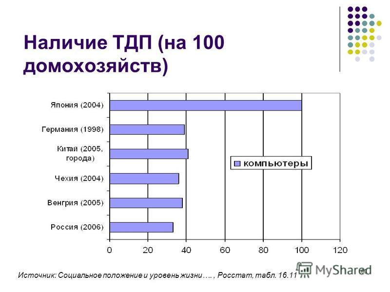60 Наличие ТДП (на 100 домохозяйств) Источник: Социальное положение и уровень жизни…., Росстат, табл. 16.11