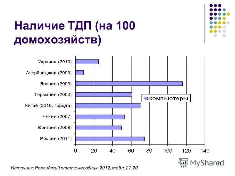 61 Наличие ТДП (на 100 домохозяйств) Источник: Российский стат.ежегодник, 2012, табл. 27.20