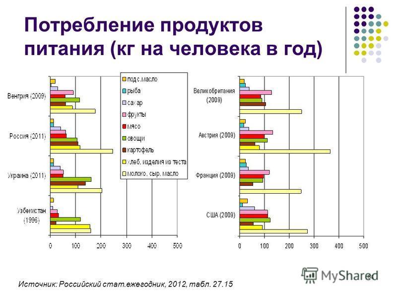 64 Потребление продуктов питания (кг на человека в год) Источник: Российский стат.ежегодник, 2012, табл. 27.15