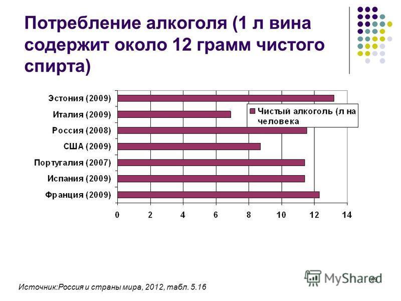 69 Потребление алкоголя (1 л вина содержит около 12 грамм чистого спирта) Источник:Россия и страны мира, 2012, табл. 5.16
