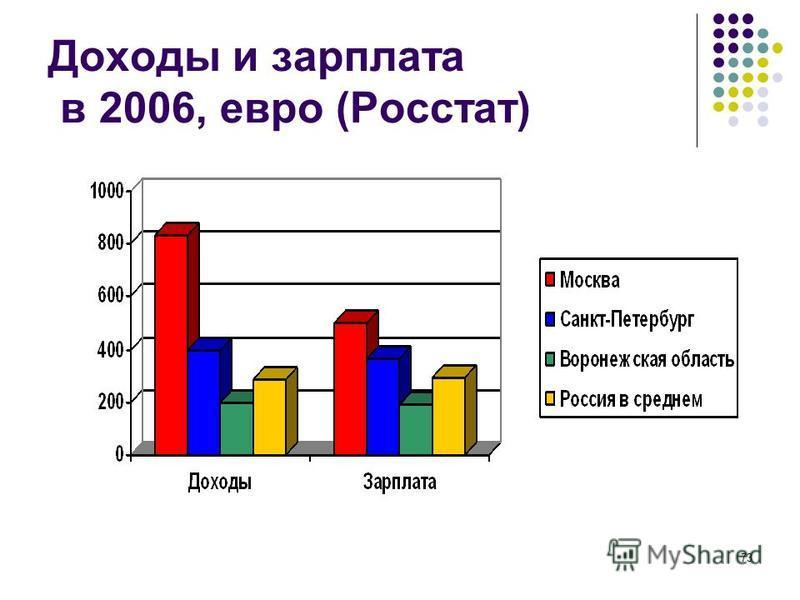 73 Доходы и зарплата в 2006, евро (Росстат)