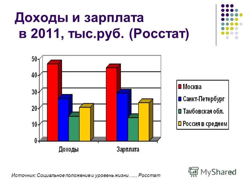 74 Доходы и зарплата в 2011, тыс.руб. (Росстат) Источник: Социальное положение и уровень жизни…., Росстат