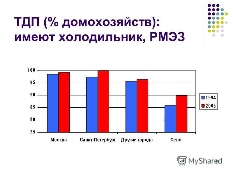 84 ТДП (% домохозяйств): имеют холодильник, РМЭЗ
