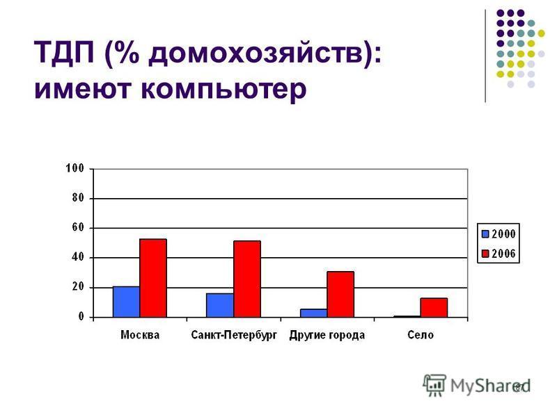 87 ТДП (% домохозяйств): имеют компьютер
