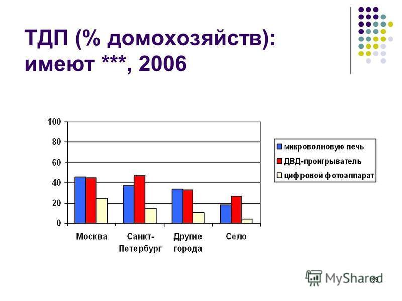 89 ТДП (% домохозяйств): имеют ***, 2006