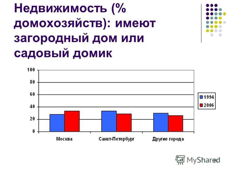 90 Недвижимость (% домохозяйств): имеют загородный дом или садовый домик