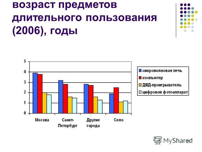 93 возраст предметов длительного пользования (2006), годы