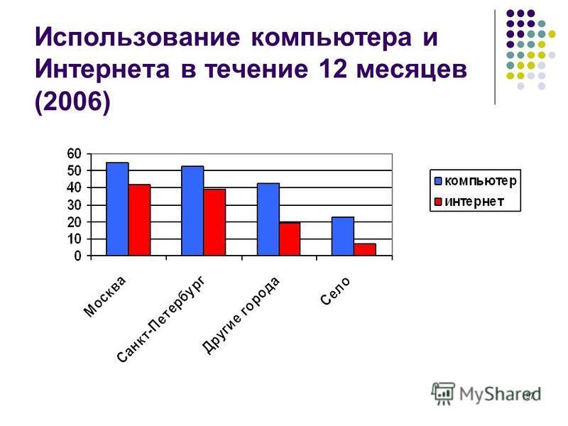 97 Использование компьютера и Интернета в течение 12 месяцев (2006)